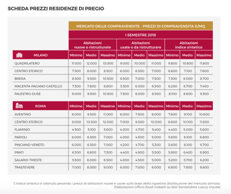 Analisi Settore Arredamento 2017 vivere il lusso, un'analisi santandrea e doxa. cresce il